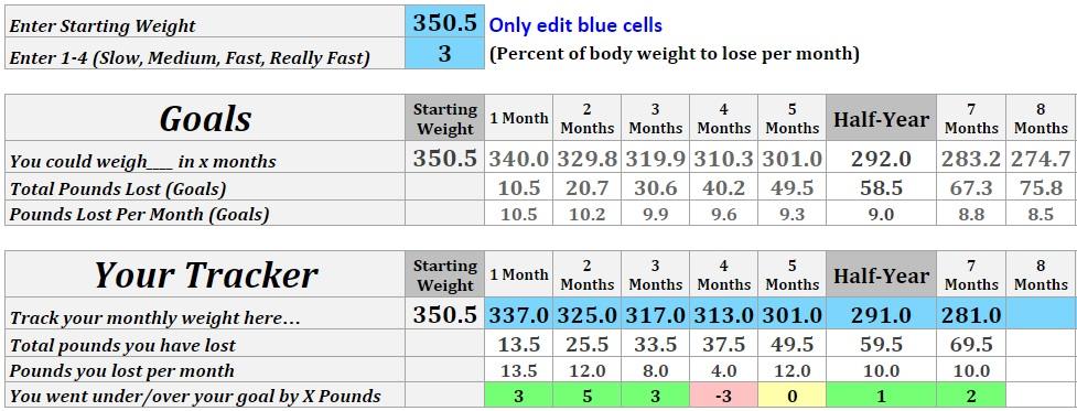 Weight Loss Calculator and Tracker | The Shape Within